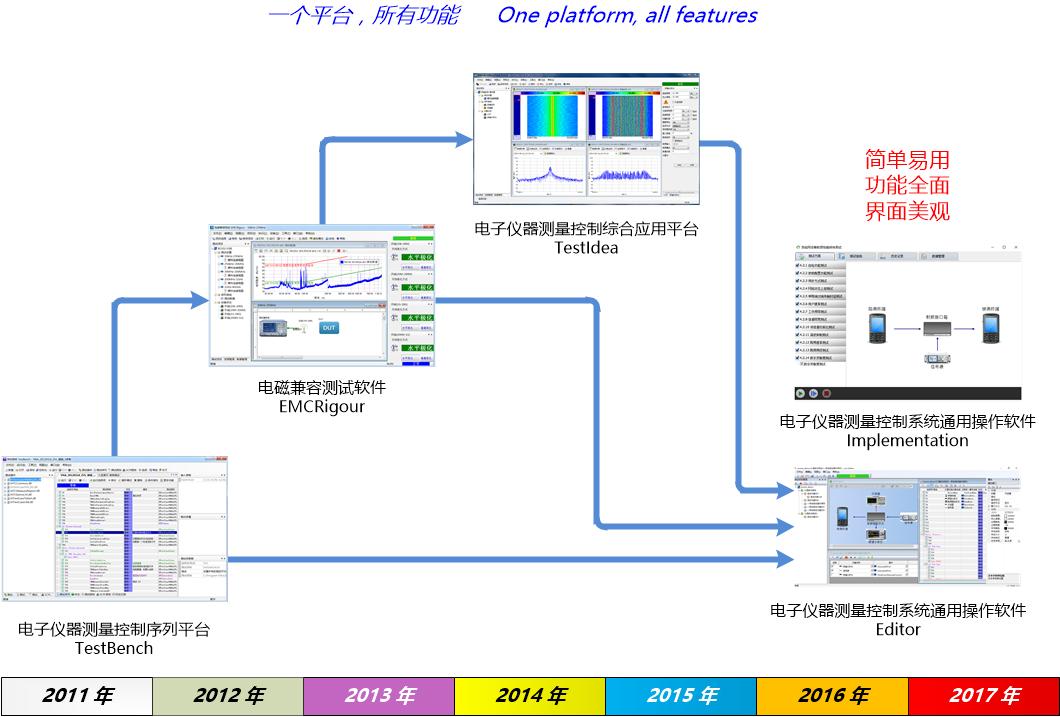 JHT-1603A 电子仪器测量控制系统通用操作软件-一致性测试