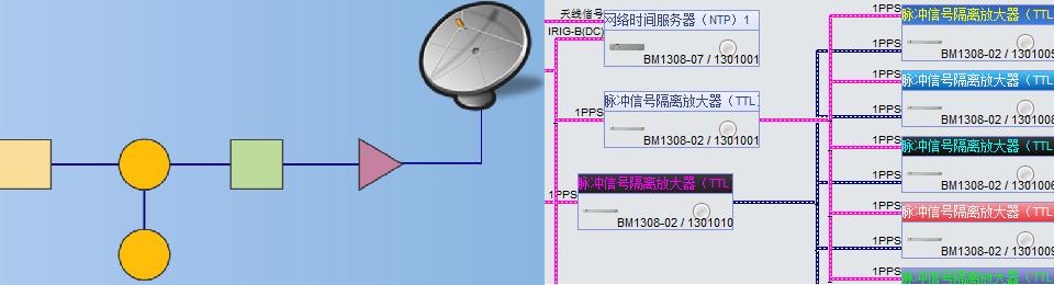 连接框图显示
